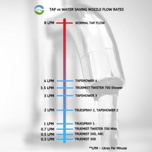 Water Saving nozzle flow rates
