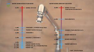 water saving aerator nozzle flow rates